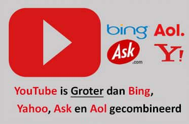 Youtube groter dan Bing, yahoo, ask en aol gecombineerd