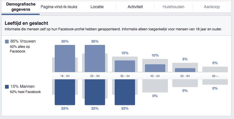 Doelgroepstatistieken - Demografische gegevens