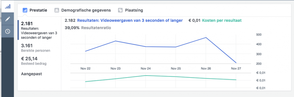 Facebook adverteren - grafiek advertentie resultaten