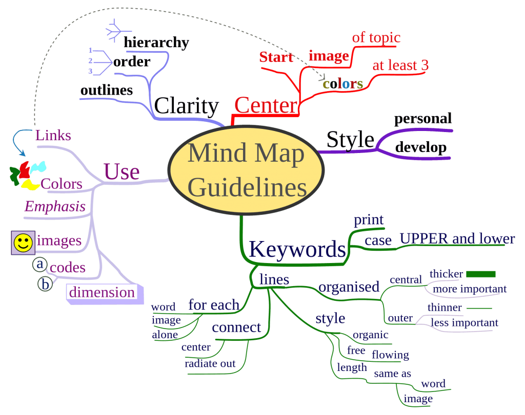 strategie van een mind map