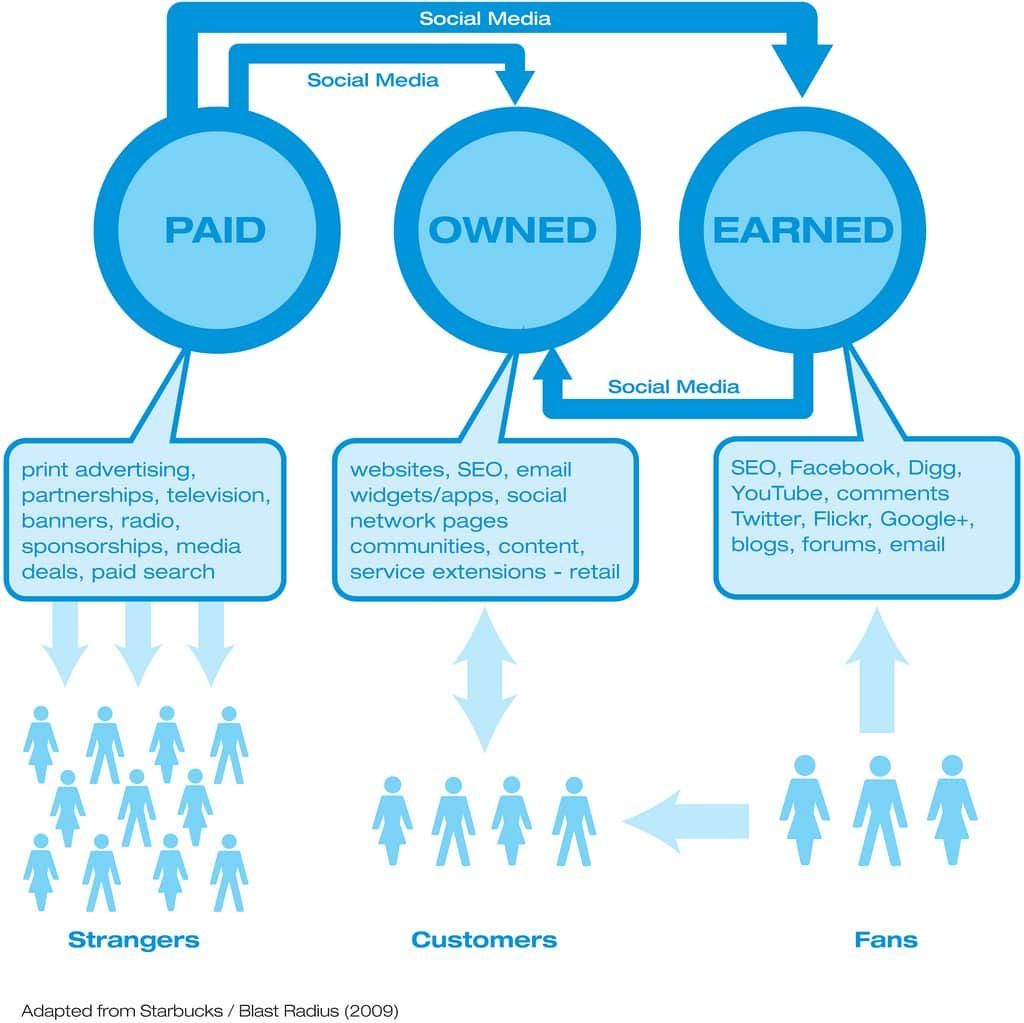 wat is paid, owned en earned media