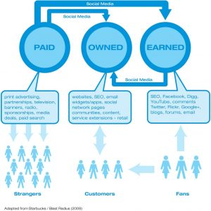 wat is paid, owned en earned media