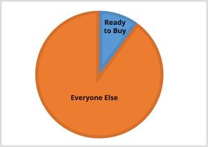 Je moet ook diegenen bereiken die nog niet klaar zijn om te kopen