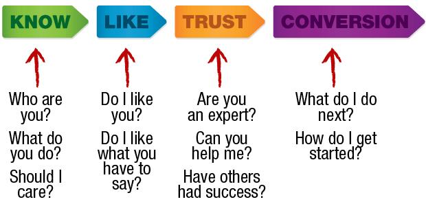 leads vergaren met het know/like/trust systeem