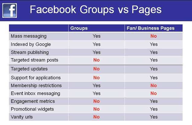 facebook pagina VS facebook groep