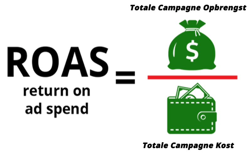 ROAS (return on ad spend) berekenen