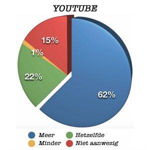 Toekomst YouTube Organische Berichten